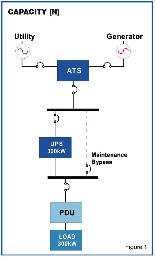 backup power supply Capacity(N) facility technology