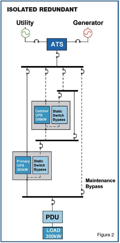 backup power supply Isolated Redundant facility technology