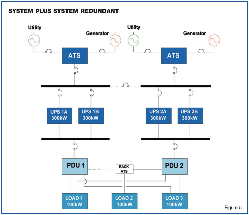 backup power supply system plus system redundant facility technology