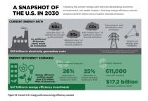 Energy Snapshot 2030