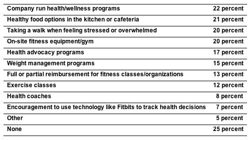 Wellness Chart