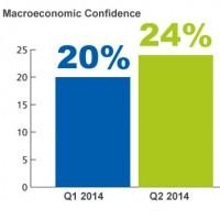 Macroeconomic Confidence