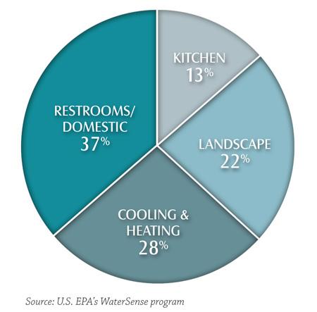 U.S. EPA WaterSense estimate of the end of use of water in office buildings.