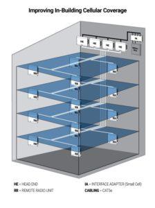 in-building cellular