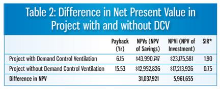 DCV Demand Control Ventilation