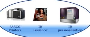 ID management