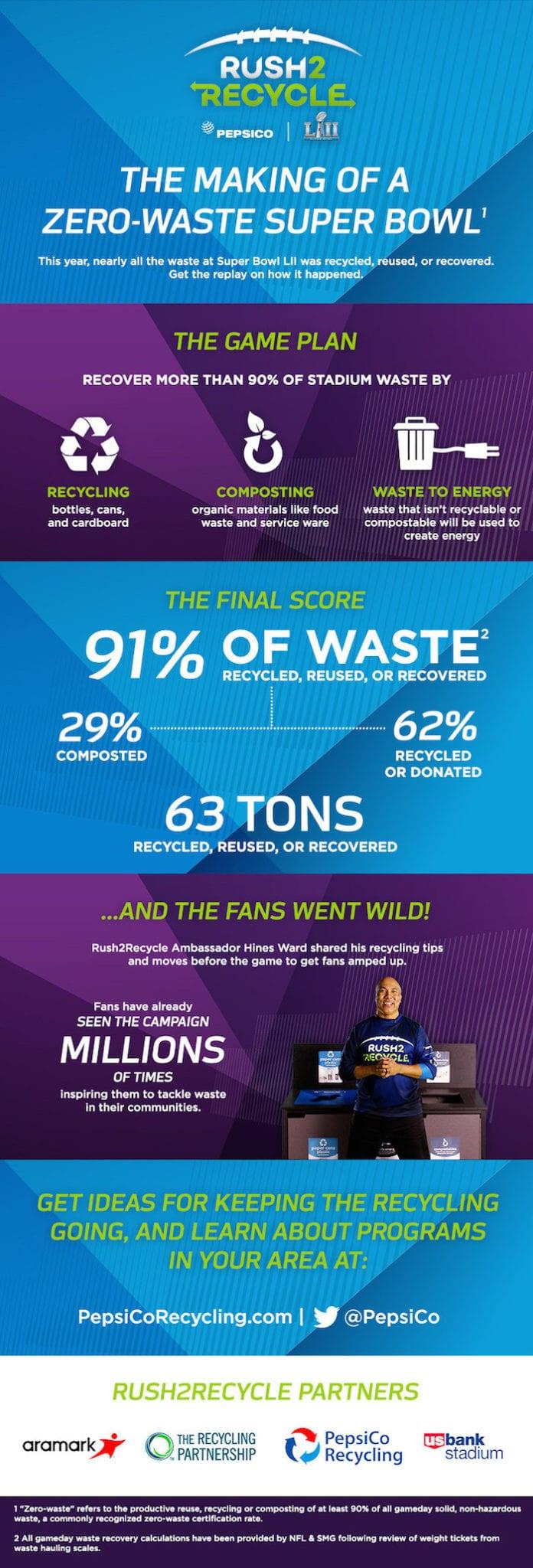 Super Bowl zero waste