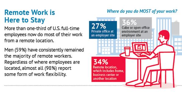 remote work flexibility