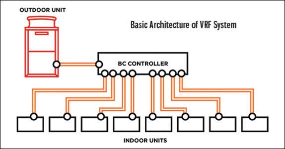 HVAC Zone Control