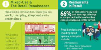 retail facilities