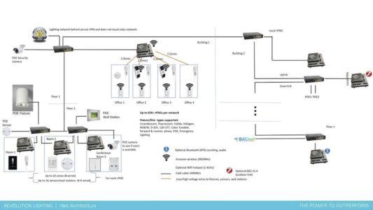 lighting controls system