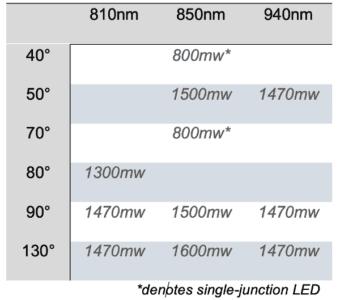 IR LEDs